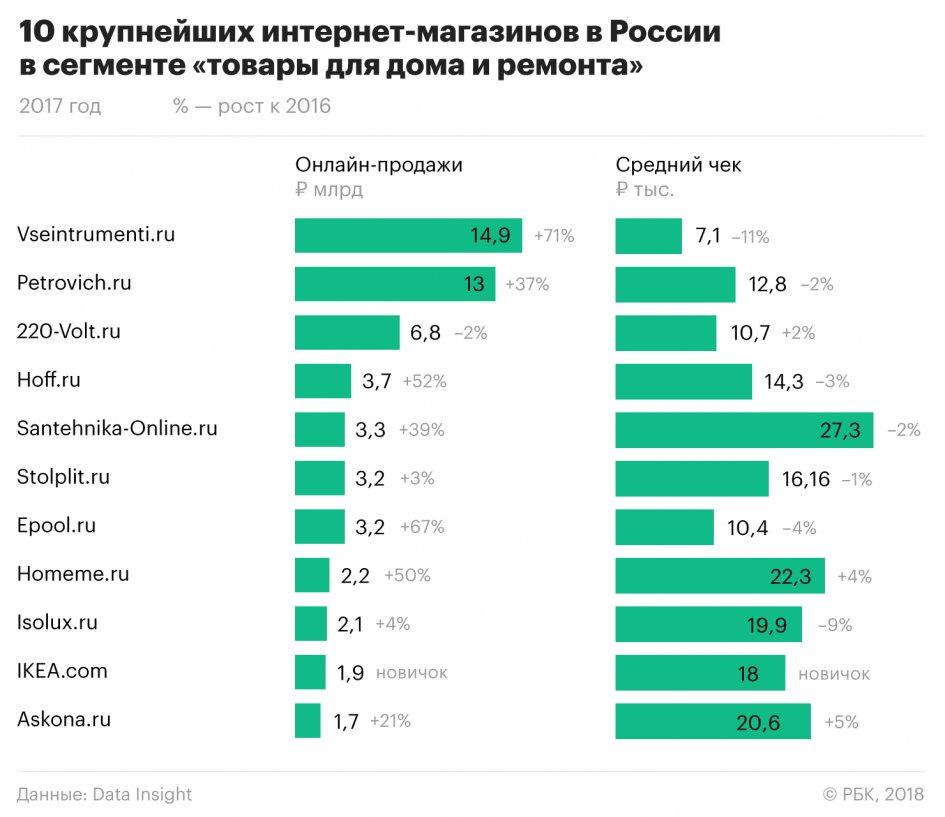 Самые Крупные Магазины России